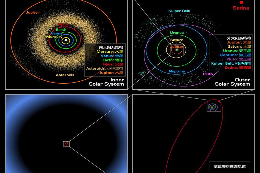 """不过在进去21世纪之后,科学家们终于找到了""""废掉""""冥王星的制胜武器——他们发现了阋神星、鸟神星、妊神星等""""行星"""",尤其是阋神星的发现,当时科学家认为它要比冥王星更大,这一发现给冥王星的地位以致命一击。"""
