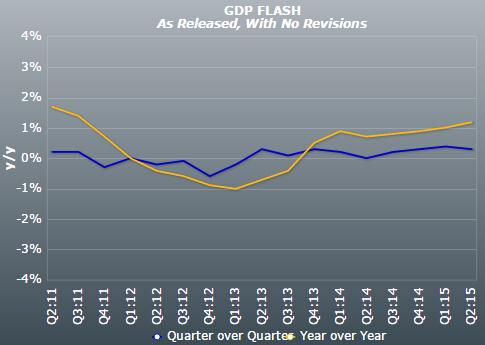 gdp通货膨胀率