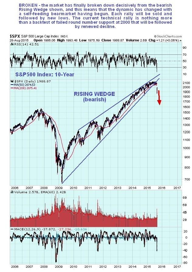 红色警戒:第二轮美国股市崩盘 做空时机到了