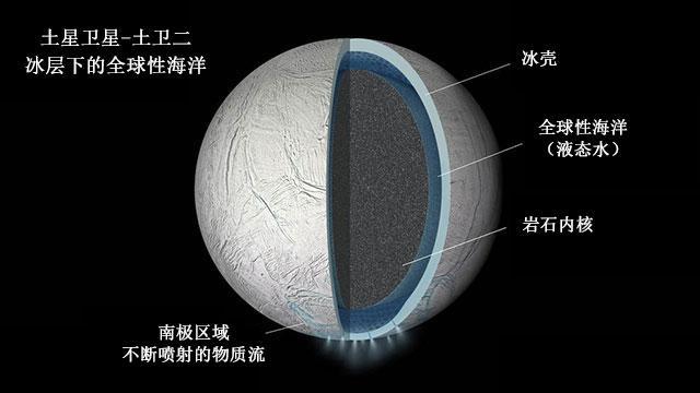 """第二个地球?土卫二被确认有""""全球性""""海洋(图)"""