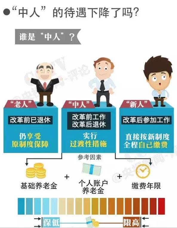 养老金并轨方案定了,你退休后就拿这些钱!(组图) - hubao.an - hubao.an的博客