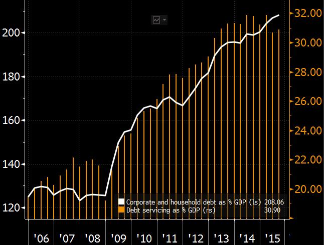 中国gdp经济增长图_2015年中国保费占gdp