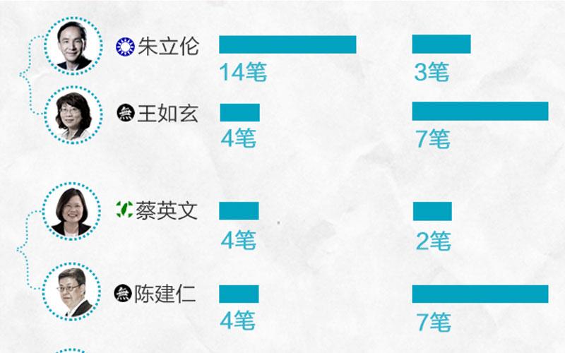 台湾选举究竟有多烧钱
