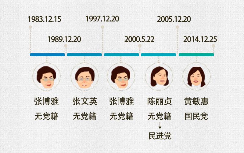 """台湾政坛杀来一支""""娘子军"""""""