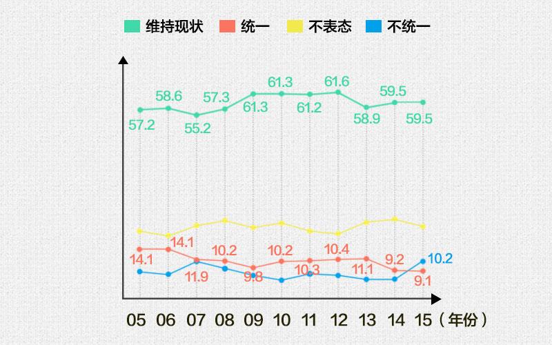 台湾有多少人想跟我们统一