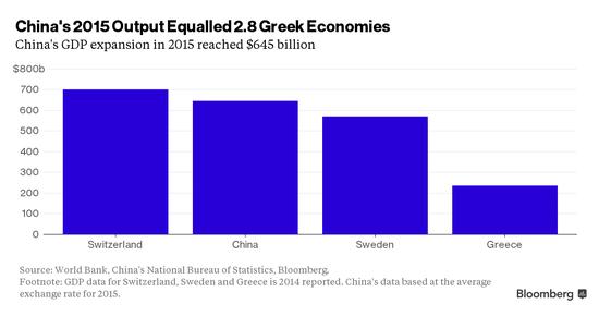 经济总量最低的国国_我国经济gdp总量图