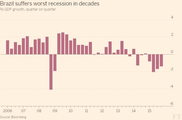 巴西的gdp是多少_一个国家的惨痛教训 丢掉实体经济,到底有多可怕