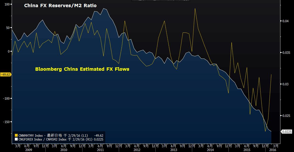 m2与gdp的比值中国_中国M2与GDP比率为何这么高