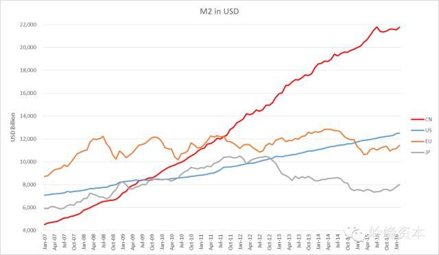 m2为什么可以大于gdp_越有钱越焦虑 在大通胀下其实你很难 捍卫财富