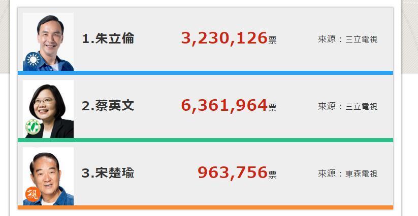 蔡英文当选第14届台湾地区领导人 朱立伦辞去