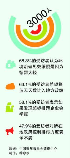 调查:63.1%受访者希望将蓝天天数计入地方政绩