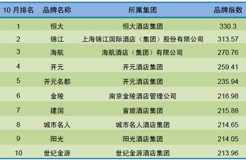 2015年10月中国酒店业国内高端品牌发展报告