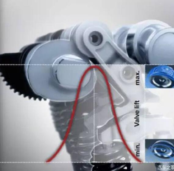 VALVETRONIC电子气门   宝马专利的VALVETRONIC电子气门控制系统有效地提高了发动机效率。这套系统集成在 气缸盖内,与Double-VANOS双凸轮轴可变气门正时系统组合在一起,完全取代了以往发动机的节气门部件,让发动机可以在气缸内部更好地燃烧空气质量,实现更快的响 应速度,并将能量损耗降至最低,带来线性的顺畅动力输出。   高精度直喷   高精度直喷技术则进一步为提高发动机效率做出了卓越贡献。位于气门之间中心位置的压电陶瓷喷油器最大喷油压力达 200巴,可以精准控制燃油供应。同时