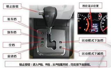 自动挡汽车p r n d s档位是什么意思-上海大众永州高