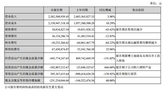 荣安地产半年报:营收净利双增 后市宁波项目或