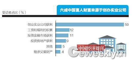 北京富人最多宁夏等四省最少