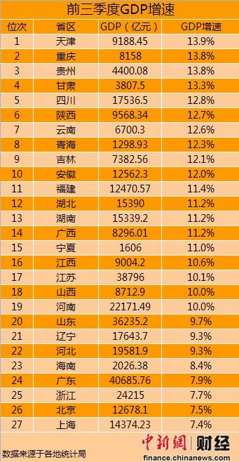 第二季度GDP重庆_重庆gdp宣传图