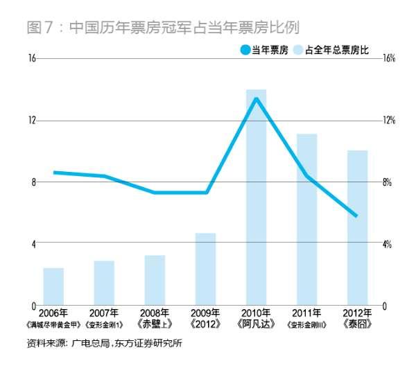 解构中国电影产业链 工业化 提升 影院还不够