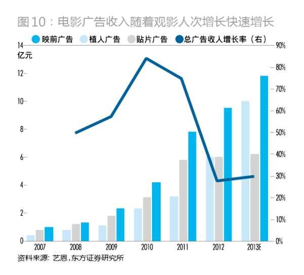 解构中国电影产业链(券商报告) - 狮子座的熊 - 商业地产运营专家