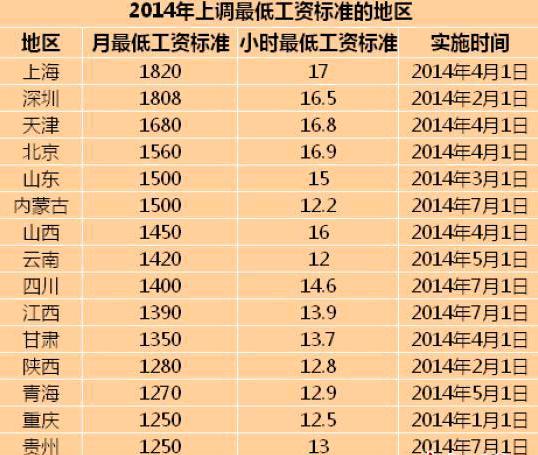 2000年人均工资_沈阳市2018年人均工资