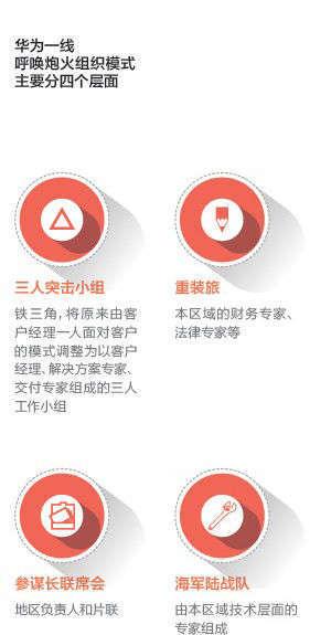 千亿再造:中国领军企业的组织结构调整