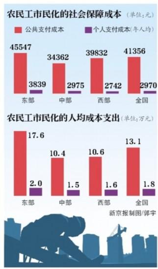 中国人均住宅_中国农民人均寿命