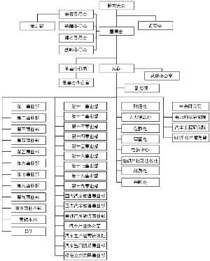 公司的组织结构图