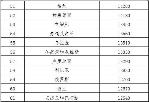 华西村人均收入_各国人均收入排名