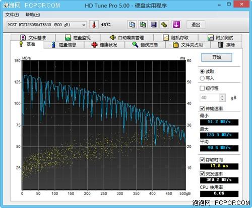 硬盘读取速度实测,平均可达99.6MB/s