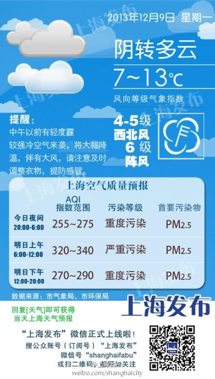 明:冷空气带来大风、降温天气,同时污染物也随之入沪-冷空气南下