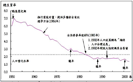 人口老龄化_1950年人口总数