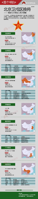 重大军情——北京卫戍区换将 概览七大军区人员大调整。。。 - 俊哥儿 - 俊哥儿的博客(热点透视军情解密名人真相)
