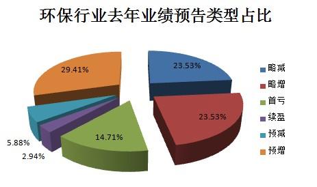 截至目前环保行业已发业绩预告公司情况