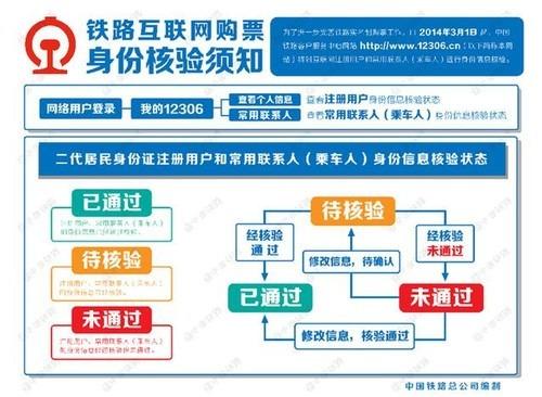 网购火车票需验证身份 退换票仍按原规定办理[组图]
