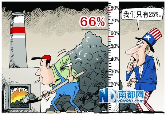 我国2013年煤炭消费占一次能源比重达66%,而美国和日本煤炭消费在一次能源中一直维持在25%左右。 南都漫画:张建辉 调整能源结构治理雾霾,通俗地说,就是减少煤炭消费。在我国一次能源结构中,2013年煤炭占比近66%。由于煤炭对能源消费的贡献和相对低廉的成本,使得减少煤炭消费是治理雾霾过程中最困难的问题,也恰恰是最需要面对的问题。 雾霾治理的一个关键点是成本分摊,看得见的汽车尾气公众比较愿意买单,看不见的煤炭排放则缺乏支付意愿。 2013年年初以来,我国中东部地区出现了严重的雾霾天气,特别是北京、天津