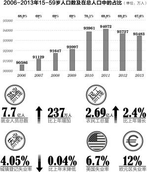 中国人口年龄结构图_2013劳动年龄人口