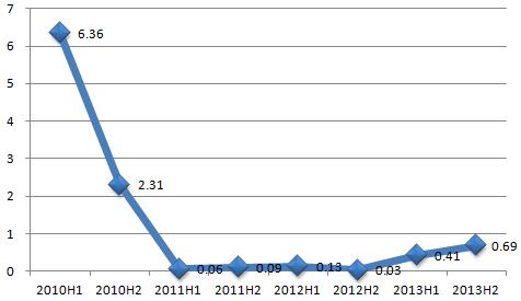 北纬通信2010年以来游戏业务同比增速