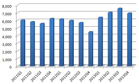 北纬通信近三年单季度营业收入(万元)