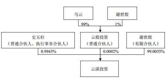 传媒公司的结构图