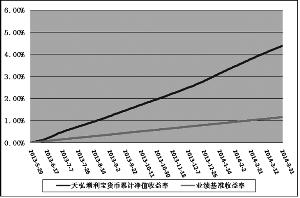 188bet钱币市场基金2014第壹季度报告|基