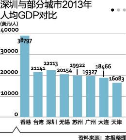 华西村人均收入_上海市各区人均收入