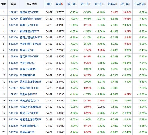 2014指数基金排名|指数|基金