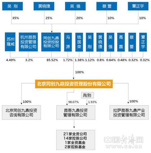 九鼎投资股权结构图 (来源:公开转让说明书)
