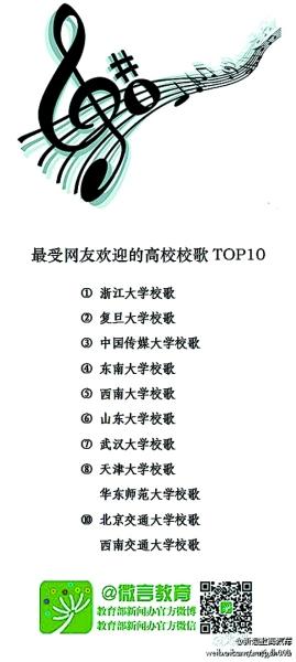 浙江大学校歌五线谱