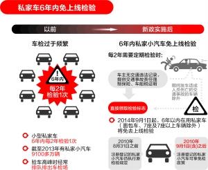 9月1日起私家车6年内免检,今年底前可实现省内