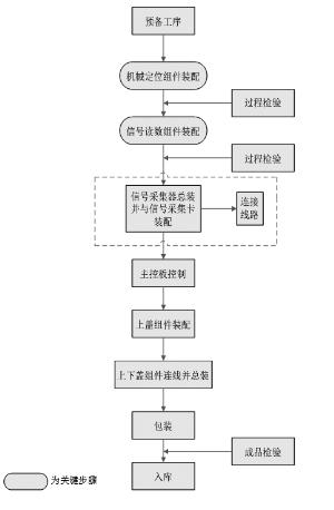 便携式时间分辨荧光检测仪生产流程