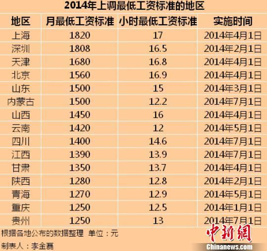 2014年全国已有15个地区上调了最低工资标准。