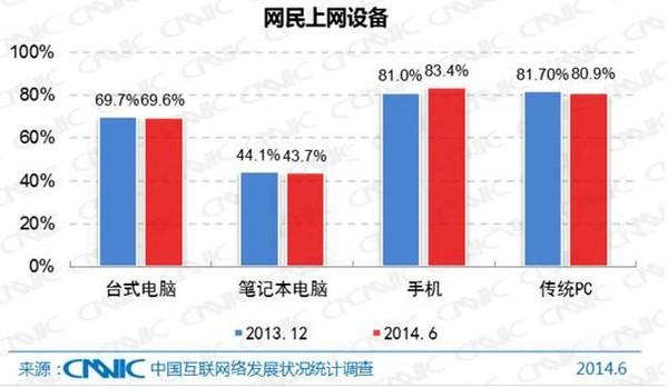 CNNIC公布的网民上网设备 手机已超越传统PC(图片来源:199it)