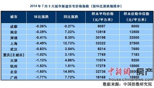 7月百城房价76城环比下跌 北上广深房价环比全部下跌