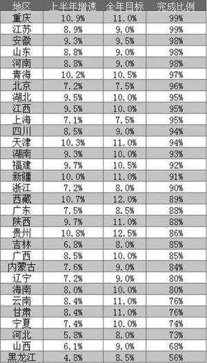 黑龙江省在全国的gdp排名_如果将中国各省人均GDP,放在全球排名,看看处于什么发展水平
